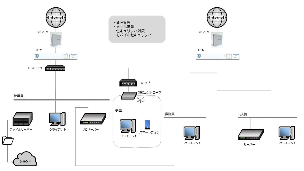 ネットワーク 導入事例