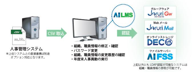 認証基盤管理 AiLMS