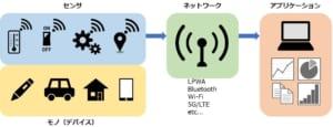 IoTサービス