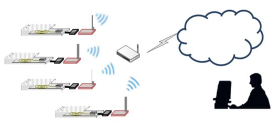 IoT 振動センサ