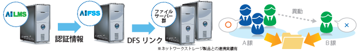 ファイルサーバ管理 AiFSS